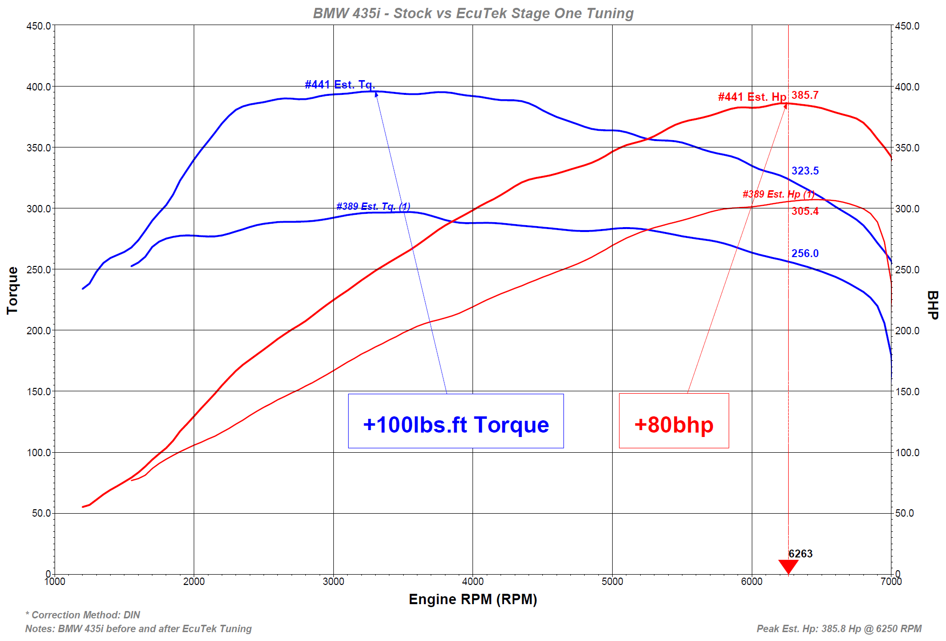 BMW-435i-Stock-vs-EcuTek-Stage-One-Power-and-Torque-graph.png